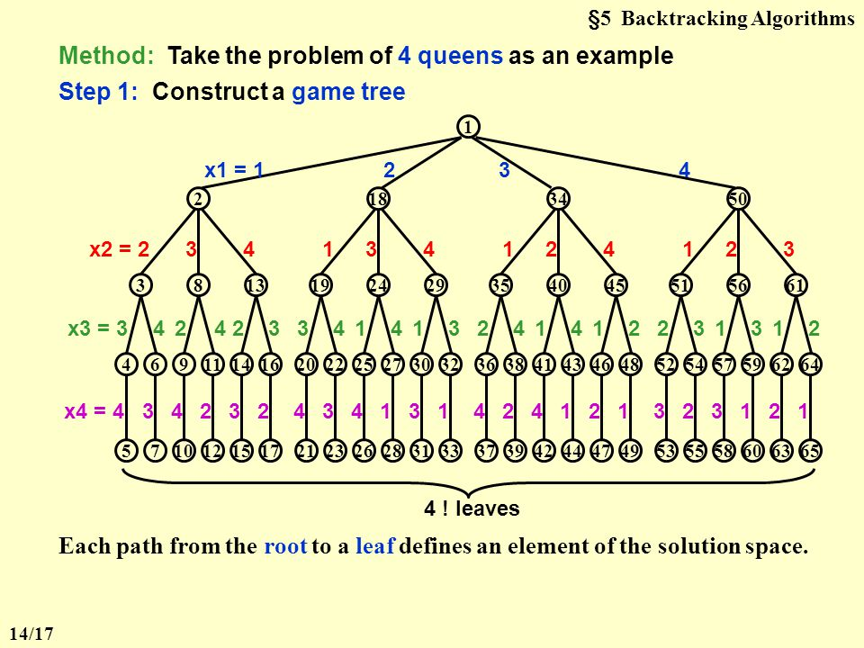 §5 Backtracking Algorithms Find a placement of 8 queens on an 8  8 chessboard such that no two queens attack.