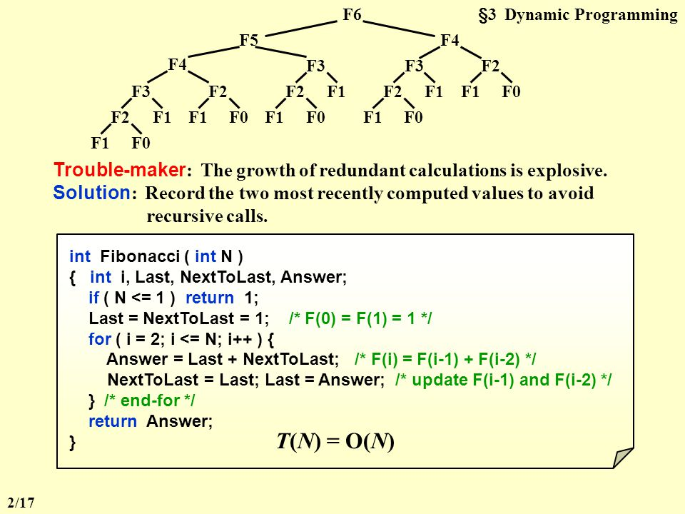 §3 Dynamic ProgrammingF6 F2 F1F0 F3 F1 F2 F1F0 F2 F1F0 F3 F1F2 F1F0 F3 F1 F2 F1F0 F4 F5 Trouble-maker : The growth of redundant calculations is explosive.