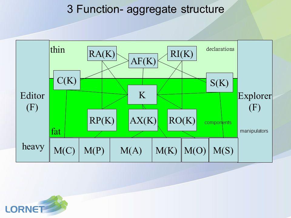 3 Function- aggregate structure AF(K) K RA(K)RI(K) S(K) C(K) thin declarations Editor (F) Explorer (F) M(P) M(A) M(O) M(C)M(K) M(S) RO(K)RP(K)AX(K) fat components heavy manipulators