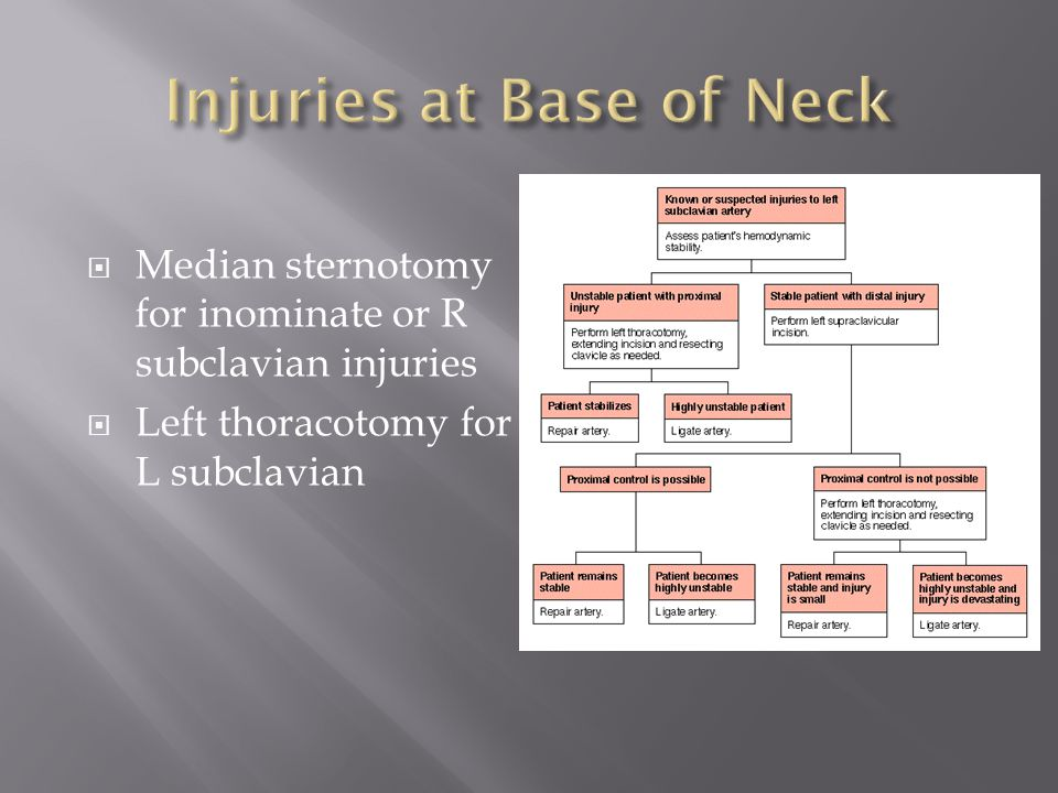  Median sternotomy for inominate or R subclavian injuries  Left thoracotomy for L subclavian
