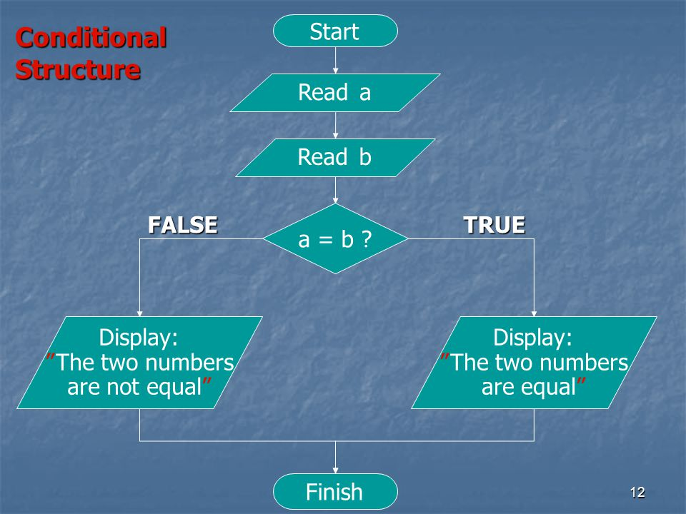 """12 Start Read a Read b Display: """"The two numbers are not equal"""" Finish a = b ? Display: """"The two numbers are equal"""" TRUEFALSE ConditionalStructure"""