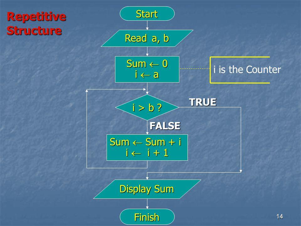 14 Start Read a, b Finish i > b ? TRUE FALSE Sum  0 i  a Display Sum Sum  Sum + i i  i + 1 RepetitiveStructure i is the Counter