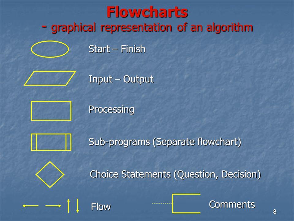 8 Flowcharts - graphical representation of an algorithm Flow Start – Finish Input – Output Processing Choice Statements (Question, Decision) Sub-progr