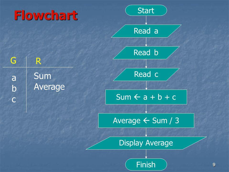 9 Flowchart Start Read a Read b Read c Sum  a + b + c Average  Sum / 3 Display Average Finish G R abcabc Sum Average