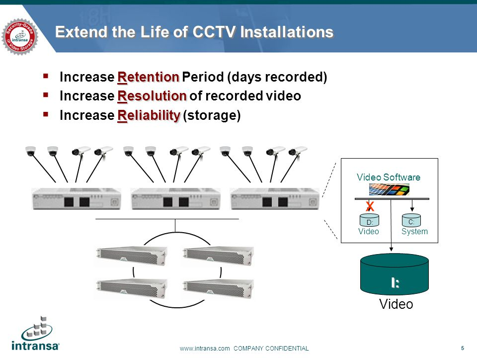 5 www.intransa.com COMPANY CONFIDENTIAL Extend the Life of CCTV Installations  Need more Retention (days recorded)  Need more Resolution of recorded