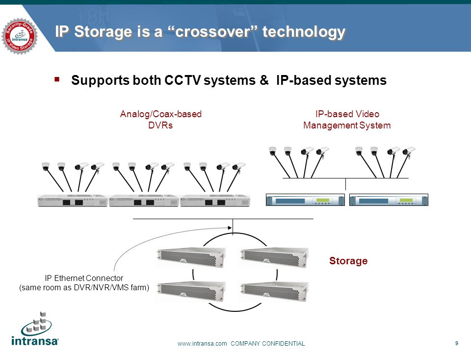 "9 www.intransa.com COMPANY CONFIDENTIAL IP Storage is a ""crossover"" technology  Supports both CCTV systems & IP-based systems IP-based Video Manageme"
