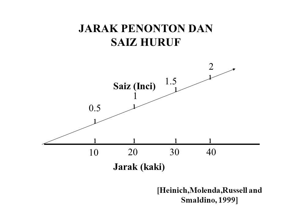 Jarak (kaki) JARAK PENONTON DAN SAIZ HURUF 10 20 0.5 3040 Saiz (Inci) 1 1.5 2 ıııı ı ı ı ı [Heinich,Molenda,Russell and Smaldino, 1999]