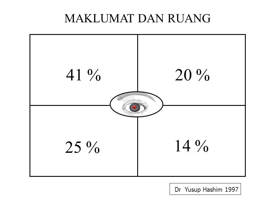 41 %20 % 25 % 14 % Dr Yusup Hashim 1997 MAKLUMAT DAN RUANG