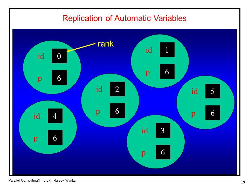 19 Parallel Computing(Intro-07): Rajeev Wankar 0 id 6 p 4 6 p 2 6 p 1 6 p 5 6 p 3 6 p Replication of Automatic Variables rank