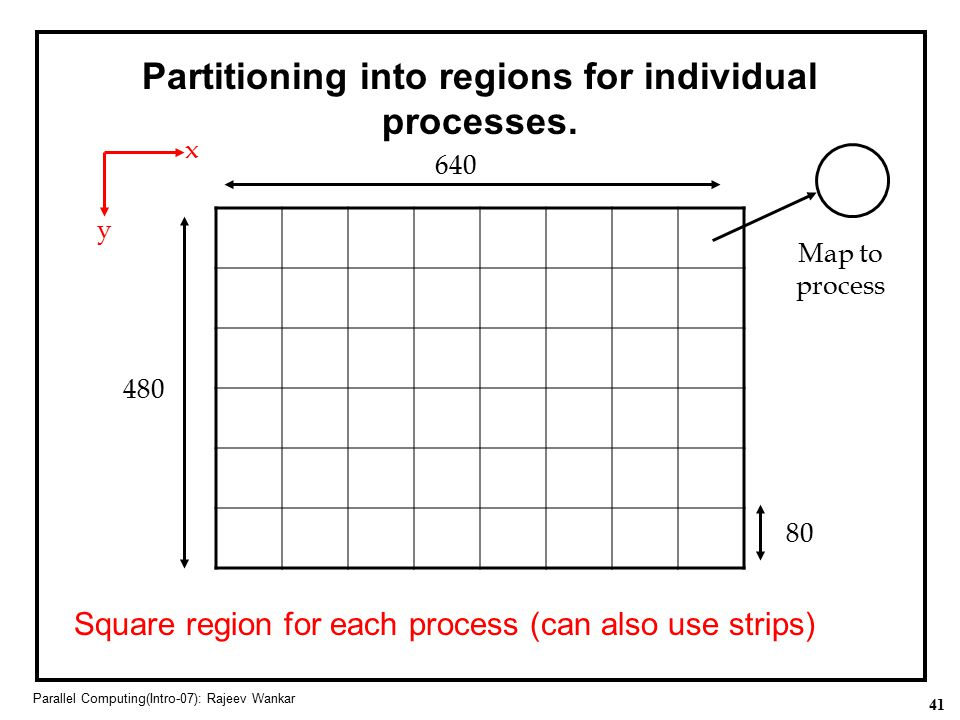 41 Parallel Computing(Intro-07): Rajeev Wankar Partitioning into regions for individual processes. Square region for each process (can also use strips