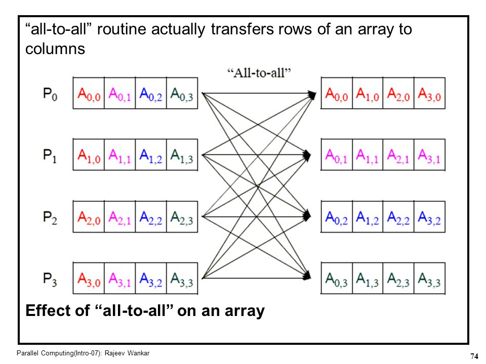 """74 Parallel Computing(Intro-07): Rajeev Wankar """"all-to-all"""" routine actually transfers rows of an array to columns Effect of """"all-to-all"""" on an array"""