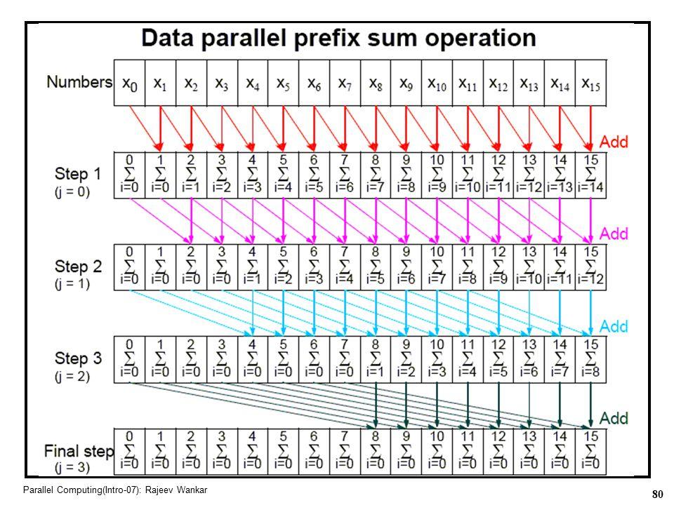 80 Parallel Computing(Intro-07): Rajeev Wankar