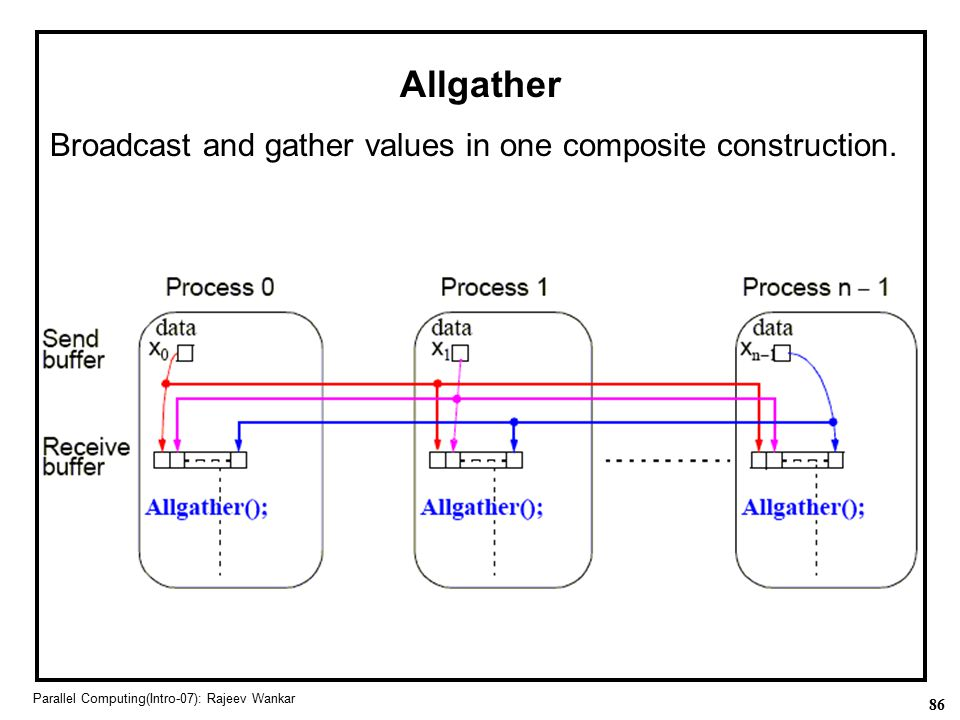 86 Parallel Computing(Intro-07): Rajeev Wankar Allgather Broadcast and gather values in one composite construction.