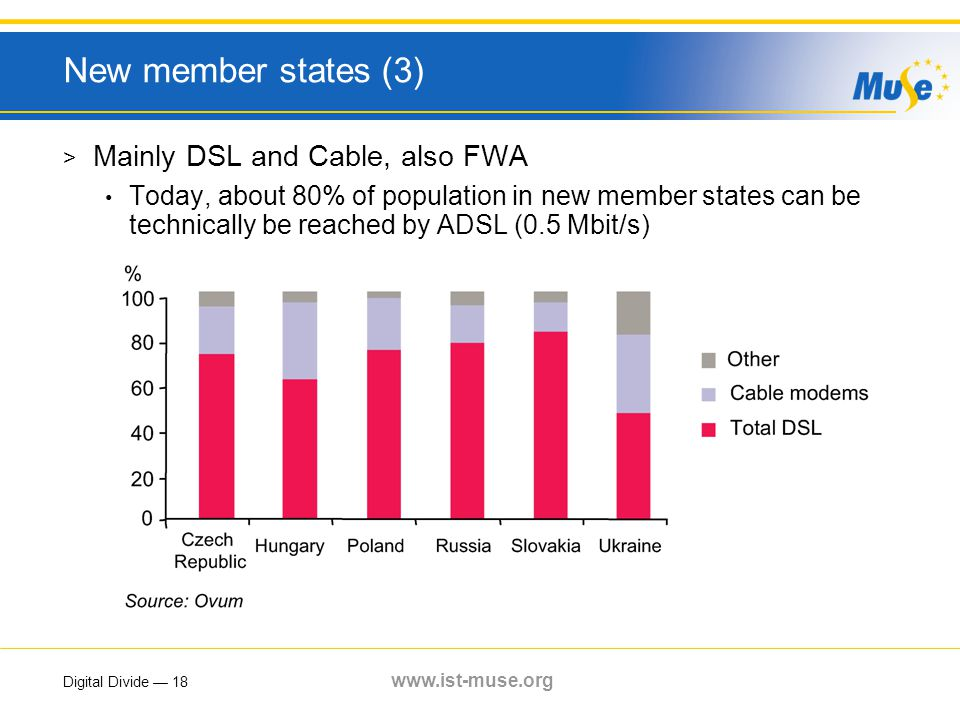 Digital Divide — 18 www.ist-muse.org New member states (3) > Mainly DSL and Cable, also FWA Today, about 80% of population in new member states can be technically be reached by ADSL (0.5 Mbit/s)
