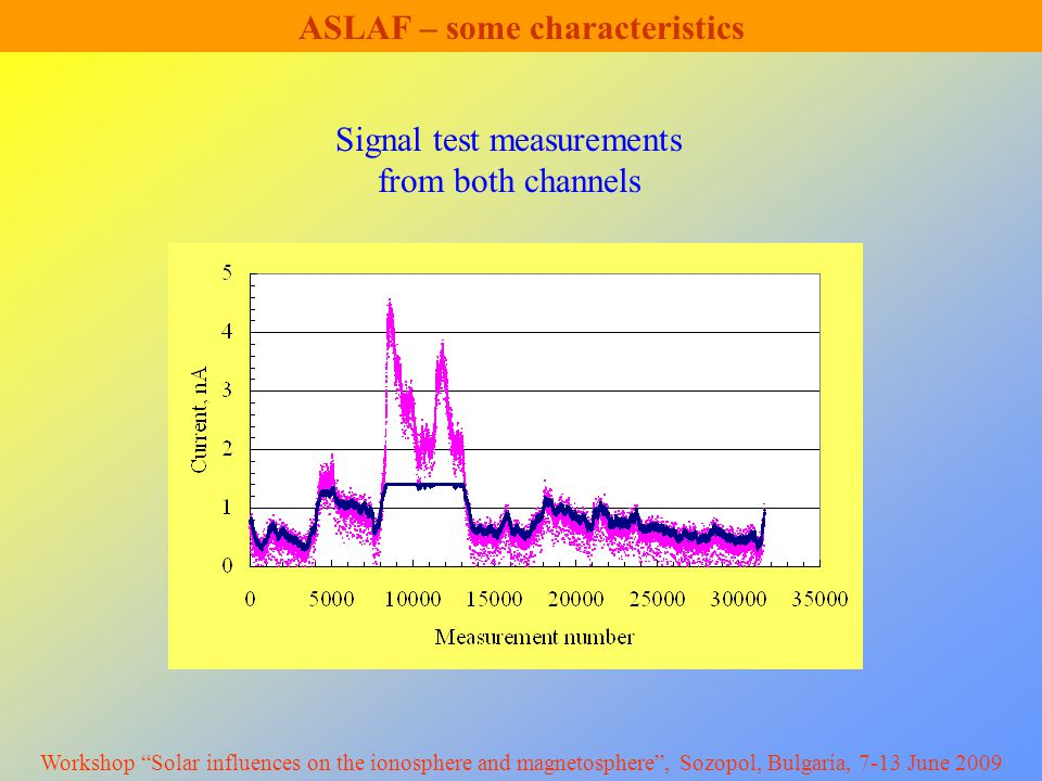 ASLAF – some characteristics Signal test measurements from both channels Workshop Solar influences on the ionosphere and magnetosphere , Sozopol, Bulgaria, 7-13 June 2009