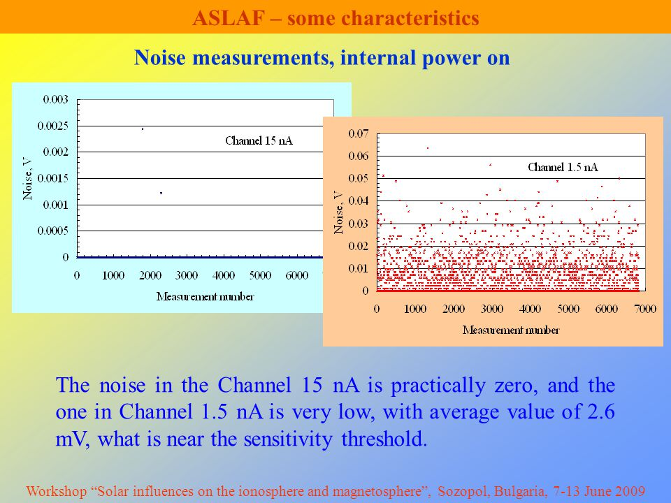 ASLAF – some characteristics Noise measurements, internal power on The noise in the Channel 15 nA is practically zero, and the one in Channel 1.5 nA is very low, with average value of 2.6 mV, what is near the sensitivity threshold.