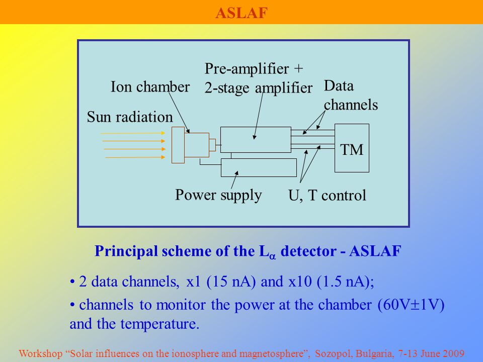 TM Sun radiation Ion chamber Pre-amplifier + 2-stage amplifier Power supply U, T control Data channels ASLAF Principal scheme of the L  detector - ASLAF 2 data channels, x1 (15 nA) and x10 (1.5 nA); channels to monitor the power at the chamber (60V  1V) and the temperature.