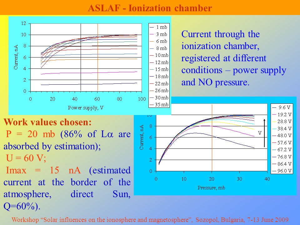 ASLAF - Ionization chamber Work values chosen: P = 20 mb (86% of L  are absorbed by estimation); U = 60 V; Imax = 15 nA (estimated current at the border of the atmosphere, direct Sun, Q=60%).