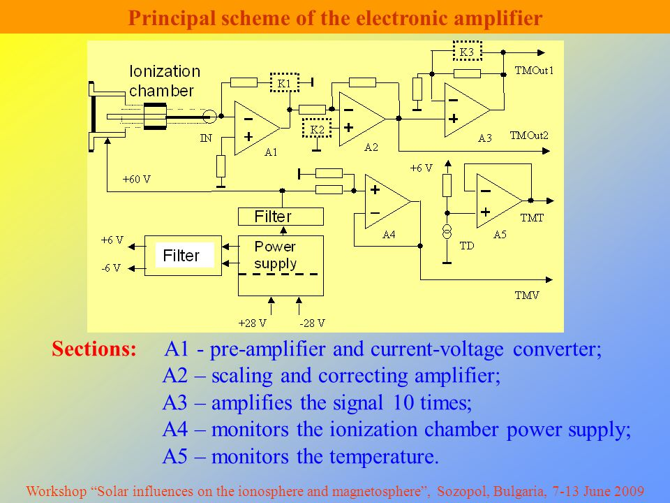 Principal scheme of the electronic amplifier Sections: A1 - pre-amplifier and current-voltage converter; A2 – scaling and correcting amplifier; A3 – amplifies the signal 10 times; A4 – monitors the ionization chamber power supply; A5 – monitors the temperature.