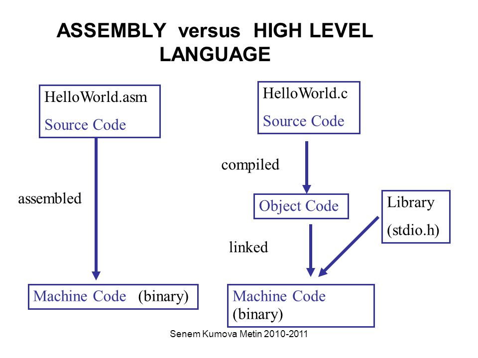 Senem Kumova Metin 2010-2011 ASSEMBLY versus HIGH LEVEL LANGUAGE HelloWorld.asm Source Code HelloWorld.c Source Code Machine Code (binary) Object Code assembled compiled Library (stdio.h) linked