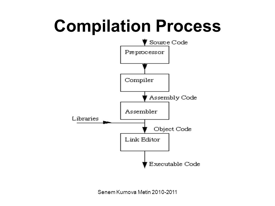 Senem Kumova Metin 2010-2011 Compilation Process