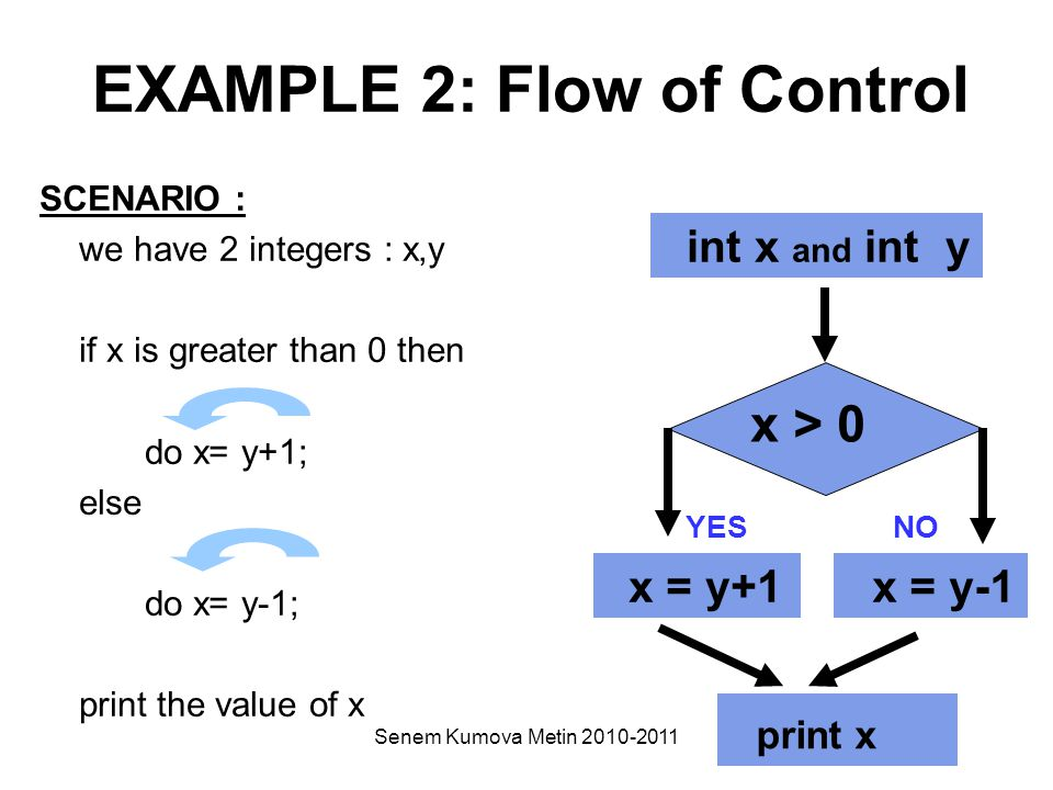 Senem Kumova Metin 2010-2011 EXAMPLE 2: Flow of Control SCENARIO : we have 2 integers : x,y if x is greater than 0 then do x= y+1; else do x= y-1; print the value of x int x and int y x > 0 YESNO x = y+1 x = y-1 print x