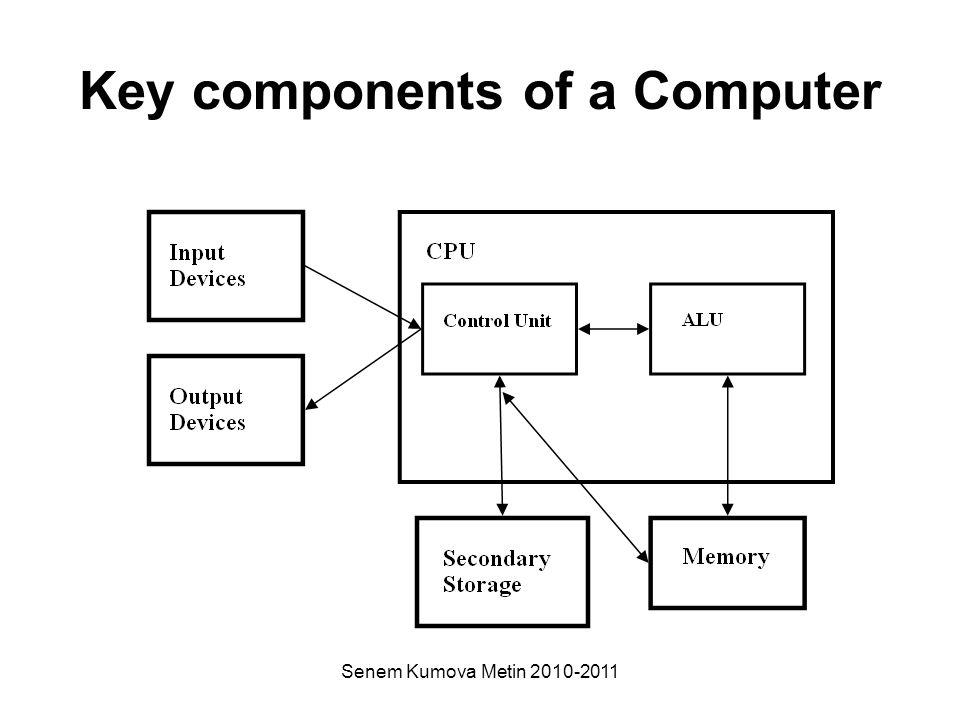 Senem Kumova Metin 2010-2011 Key components of a Computer