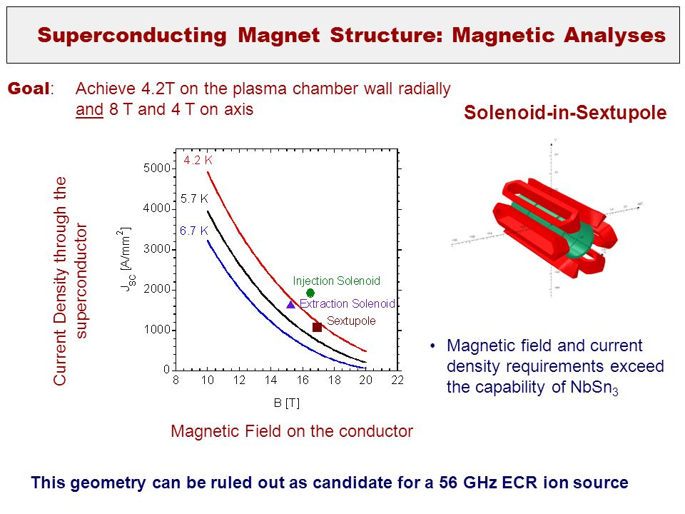 Superconducting Magnet Structure: Magnetic Analyses Current Density through the superconductor Magnetic Field on the conductor Magnetic field and curr
