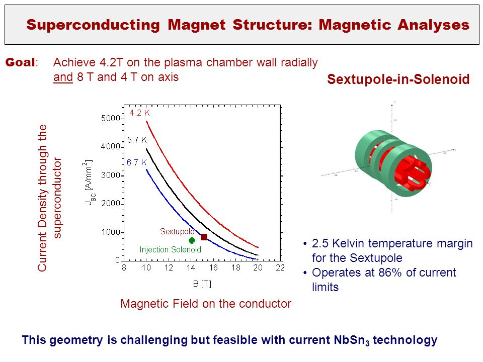 Superconducting Magnet Structure: Magnetic Analyses Current Density through the superconductor Magnetic Field on the conductor 2.5 Kelvin temperature