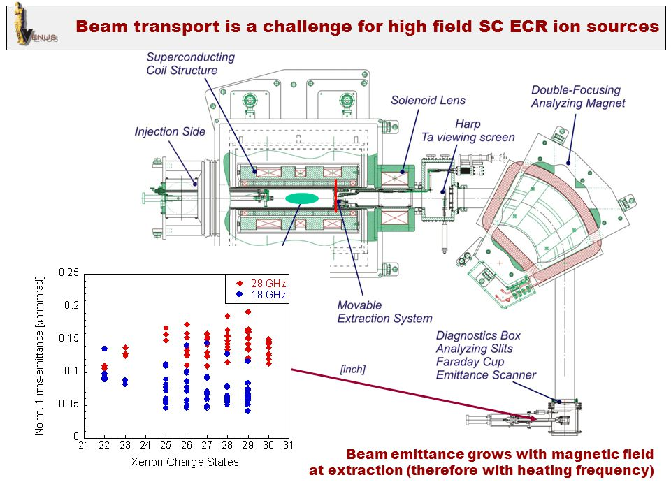 Beam transport is a challenge for high field SC ECR ion sources Beam emittance grows with magnetic field at extraction (therefore with heating frequen