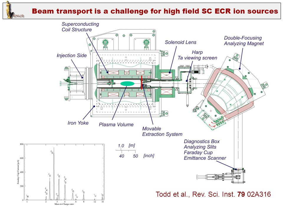 Beam transport is a challenge for high field SC ECR ion sources Todd et al., Rev. Sci. Inst. 79 02A316