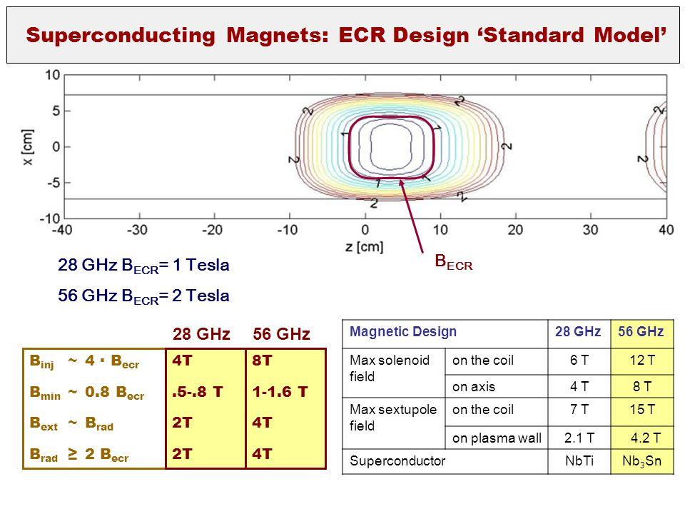 B inj ~4 ∙ B ecr B min ~0.8 B ecr B ext ~B rad B rad ≥2 B ecr 4T.5-.8 T 2T 28 GHz 8T 1-1.6 T 4T 56 GHz B ECR 28 GHz B ECR = 1 Tesla 56 GHz B ECR = 2 T