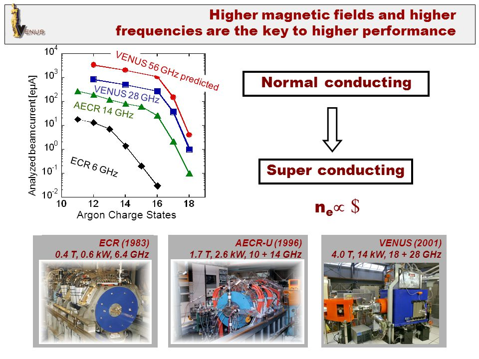 The high energy tail of the x-ray spectrum increases substantially at the higher microwave frequency with shield without shield The scaling of the electron energy temperature with frequency has important consequences for 4 th generation superconducting ECR ion source with frequencies of 37GHz, 56GHz.
