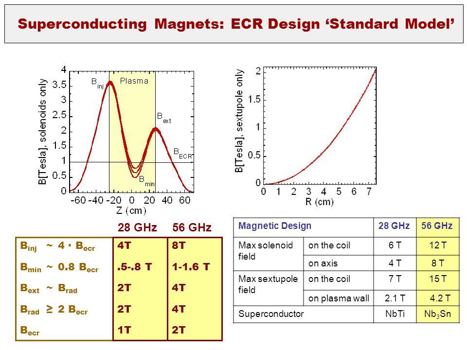 B inj ~4 ∙ B ecr B min ~0.8 B ecr B ext ~B rad B rad ≥2 B ecr B ecr 4T.5-.8 T 2T 1T 28 GHz 8T 1-1.6 T 4T 2T 56 GHz Magnetic Design28 GHz56 GHz Max sol