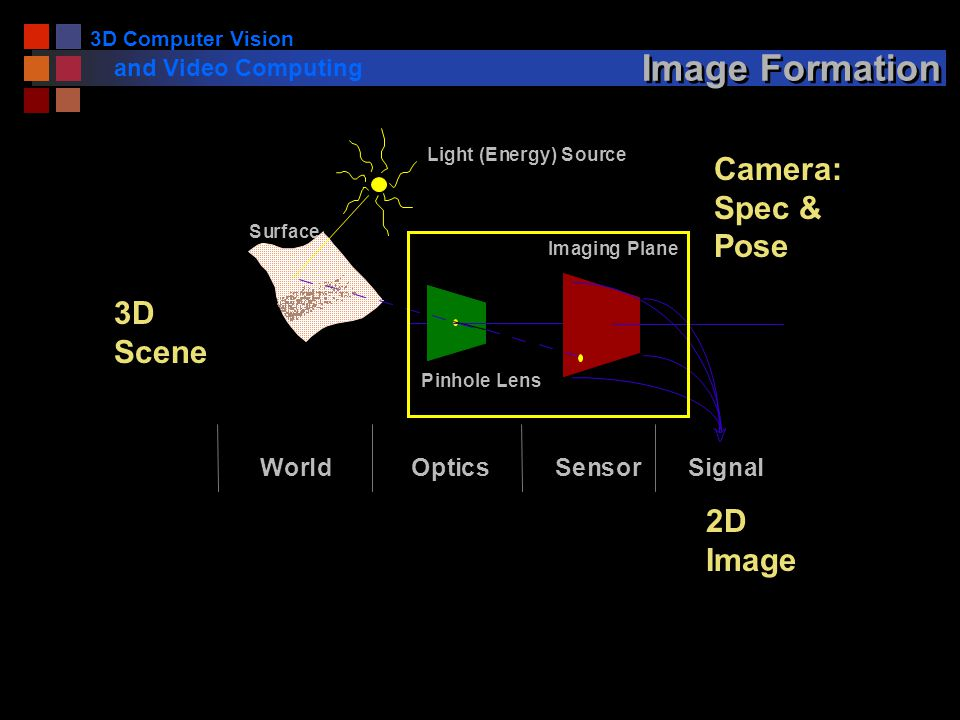 3D Computer Vision and Video Computing Image Formation Light (Energy) Source Surface Pinhole Lens Imaging Plane WorldOpticsSensorSignal Camera: Spec & Pose 3D Scene 2D Image
