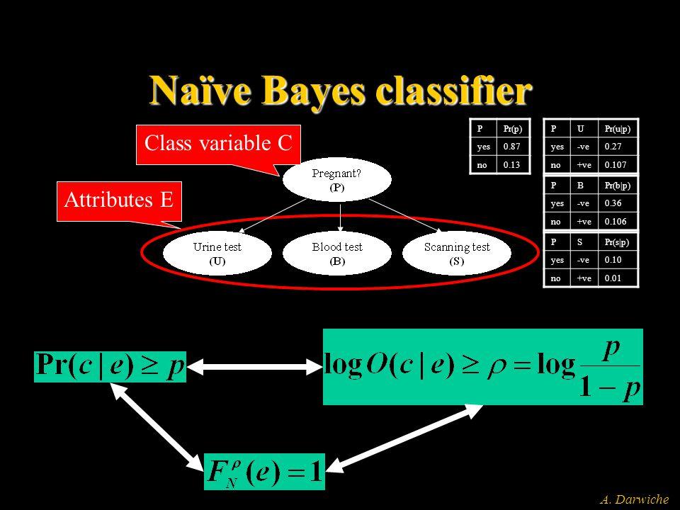 A. Darwiche Naïve Bayes classifier Class variable C Attributes E PPr(p) yes0.87 no0.13 PUPr(u p) yes-ve0.27 no+ve0.107 PBPr(b p) yes-ve0.36 no+ve0.106