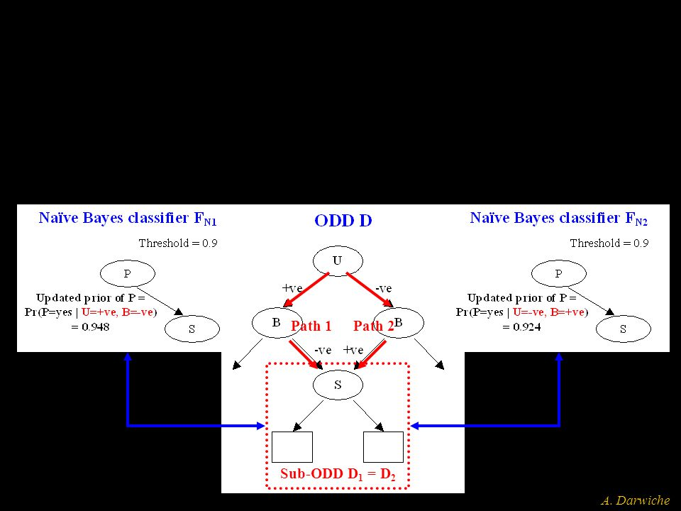 A. Darwiche Path 1Path 2 Sub-ODD D 1 = D 2