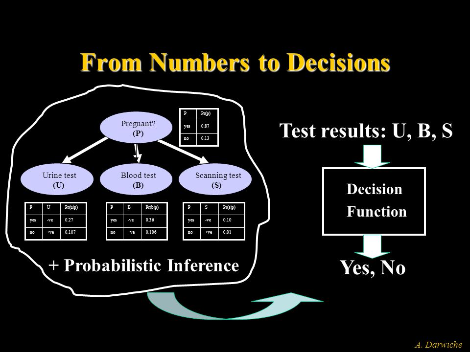 A. Darwiche From Numbers to Decisions + Probabilistic Inference 0.87yes 0.13no Pr(p)P 0.27-veyes no P 0.107+ve Pr(u p)U 0.36-veyes no P 0.106+ve Pr(b 
