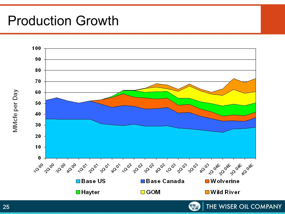 25 Production Growth MMcfe per Quarter MMcfe per Day
