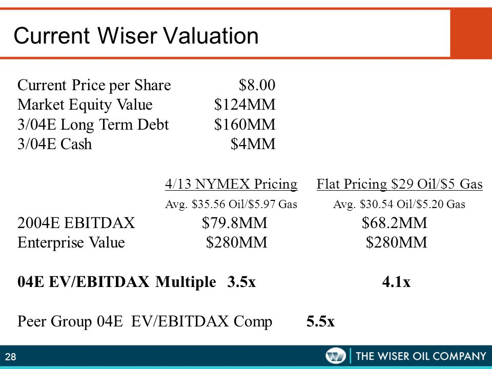 28 Current Wiser Valuation Current Price per Share $8.00 Market Equity Value $124MM 3/04E Long Term Debt$160MM 3/04E Cash $4MM 4/13 NYMEX Pricing Flat