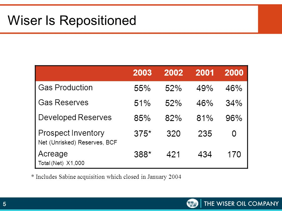 5 Wiser Is Repositioned 2003200220012000 Gas Production 55%52%49%46% Gas Reserves 51%52%46%34% Developed Reserves 85%82%81%96% Prospect Inventory Net