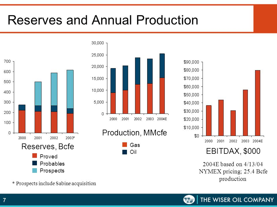 7 Reserves and Annual Production Gas Oil Reserves, Bcfe Production, MMcfe Proved Probables Prospects EBITDAX, $000 2004E based on 4/13/04 NYMEX pricin