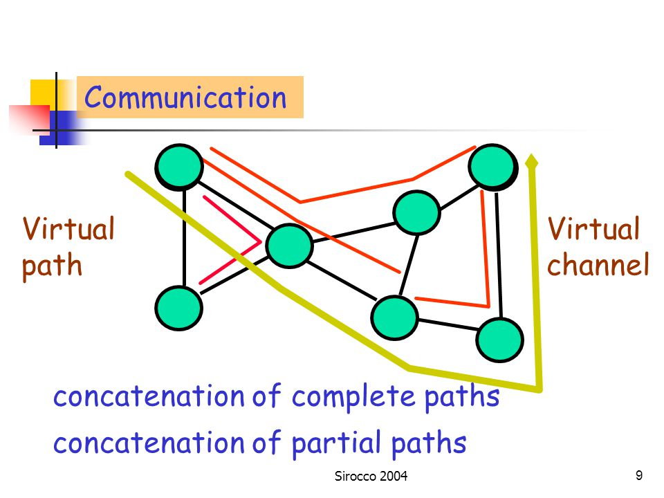 Sirocco 20048 ATM - Asynchronous Transfer Mode Transmission and multiplexing technique Industry standard for high-speed networks graph theoretic model Gerstel, Cidon, Zaks