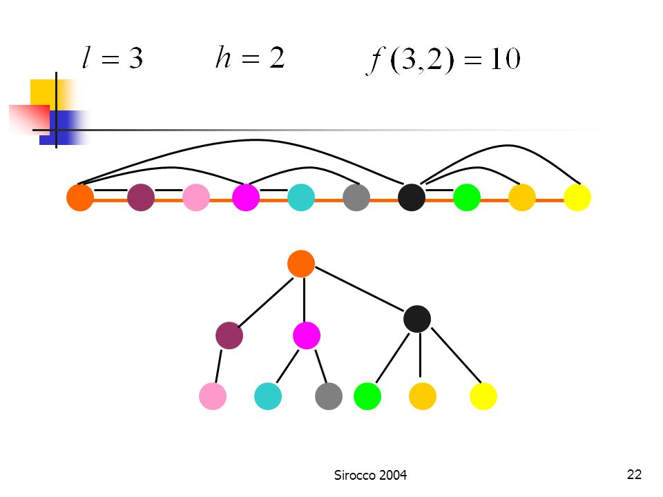 Sirocco 200421 T(l-1,h)T(l,h-1) T(l,h) Case 1 : shortest paths (stretch factor = 1)