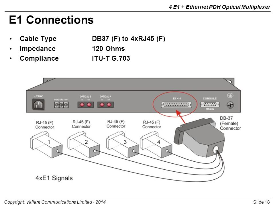 Slide 18Copyright: Valiant Communications Limited - 2014 4 E1 + Ethernet PDH Optical Multiplexer E1 Connections Cable TypeDB37 (F) to 4xRJ45 (F) Imped