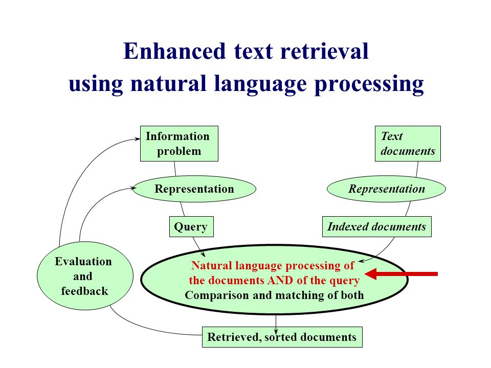 Natural language processing of the documents AND of the query Comparison and matching of both Enhanced text retrieval using natural language processing Information problem Representation QueryIndexed documents Representation Retrieved, sorted documents Text documents Evaluation and feedback