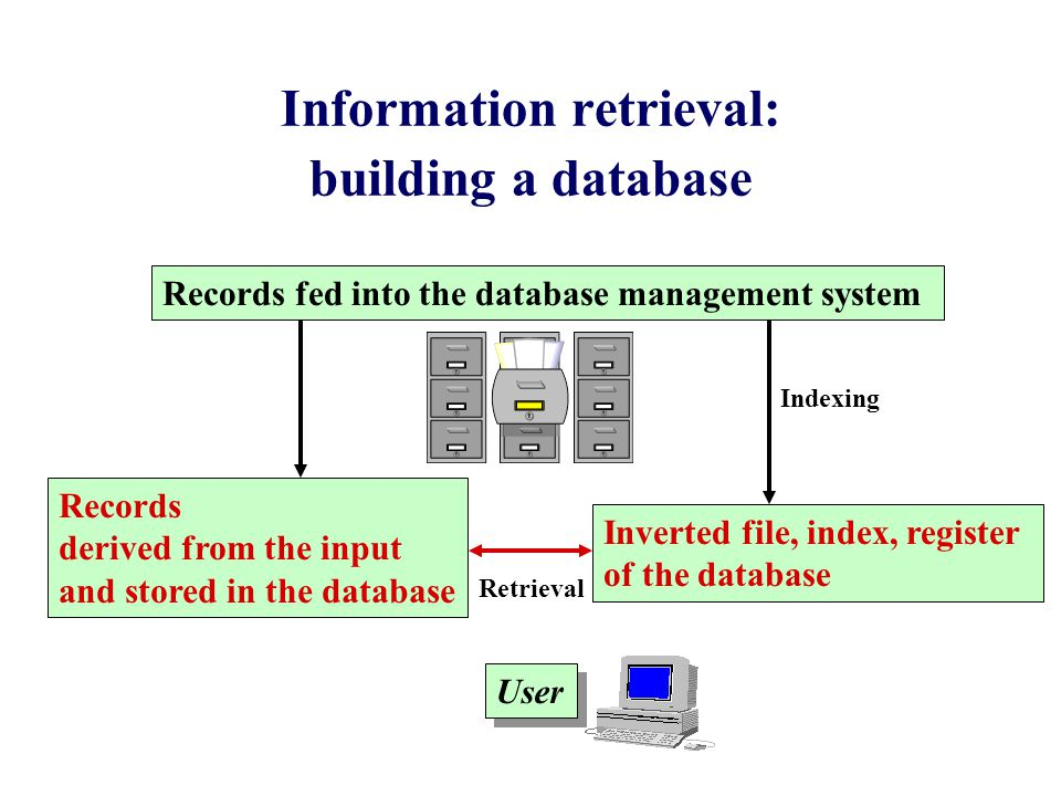 Information retrieval: building a database Inverted file, index, register of the database User Records derived from the input and stored in the database Records fed into the database management system Indexing Retrieval