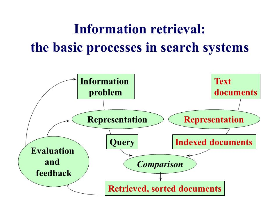 Comparison Information retrieval: the basic processes in search systems Information problem Representation QueryIndexed documents Representation Retrieved, sorted documents Text documents Evaluation and feedback