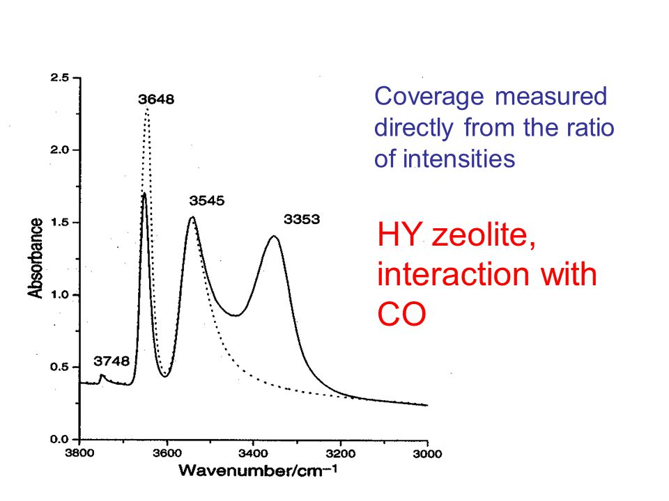 Coverage measured directly from the ratio of intensities HY zeolite, interaction with CO