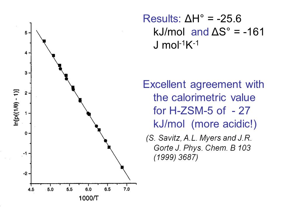 Results: ΔH° = -25.6 kJ/mol and ΔS° = -161 J mol -1 K -1 Excellent agreement with the calorimetric value for H-ZSM-5 of - 27 kJ/mol (more acidic!) (S.